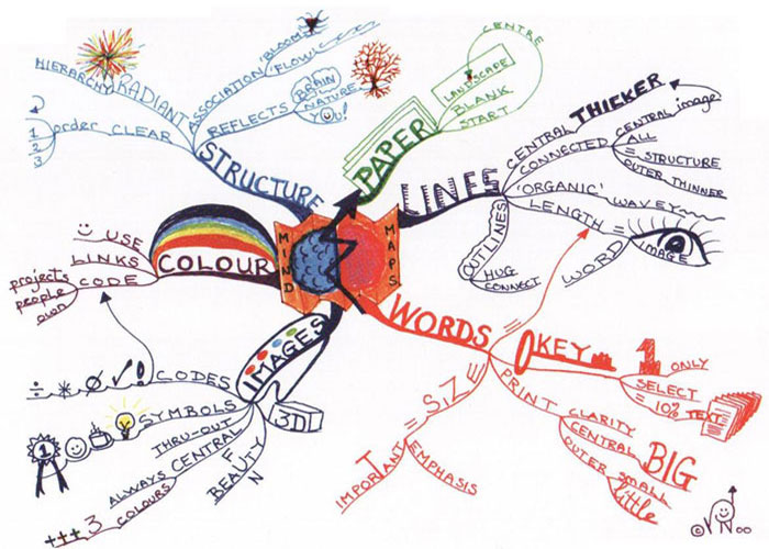 Photo of 4 Interesting Benefits Of Mind Mapping