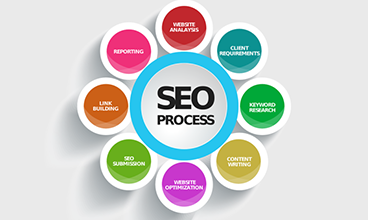 Photo of Which SEO Methods Favors You In 2020?